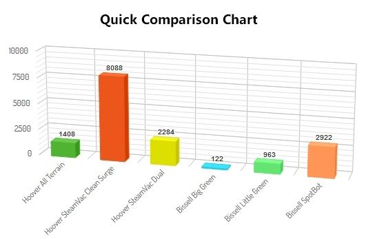 Carpet Steam Cleaner Ratings Reviews
